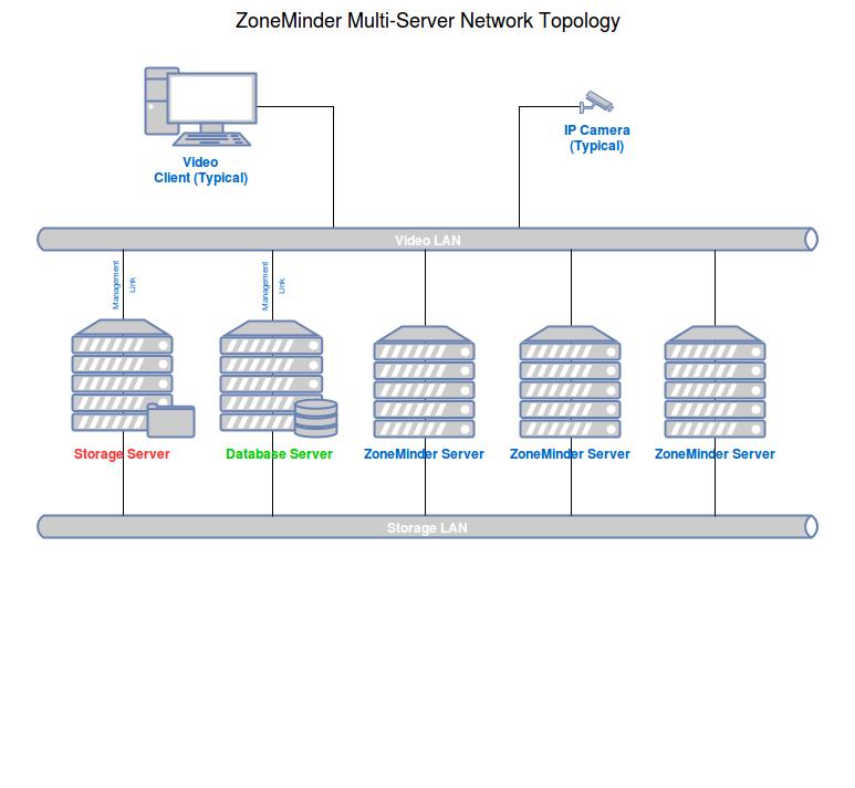 Multi-Server Install — ZoneMinder documentation