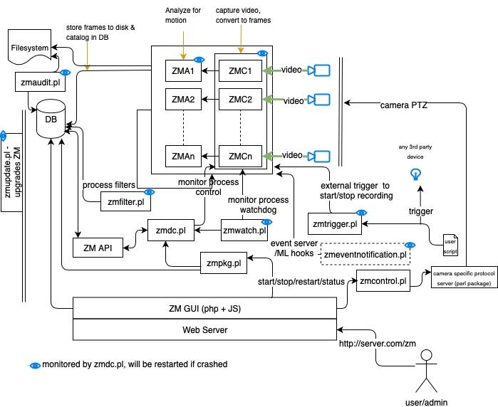Components — ZoneMinder documentation